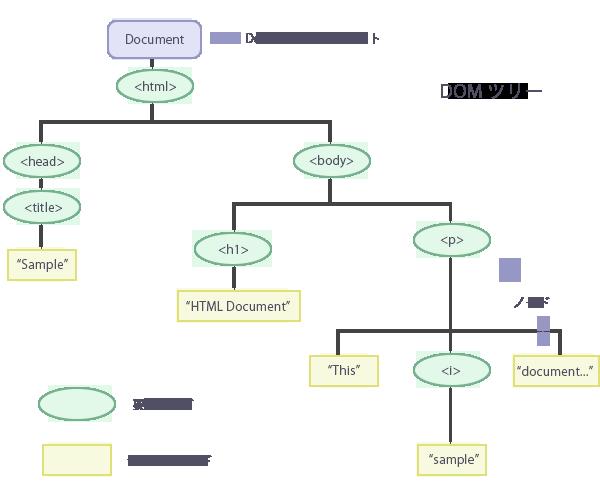 DOM_node