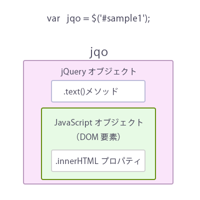 jQuery_object